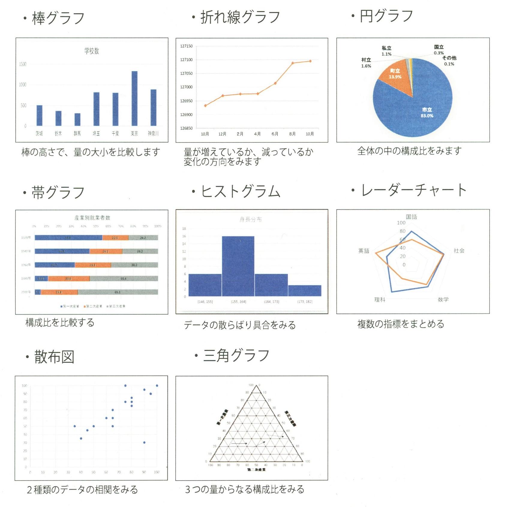 アンケート集計・グラフ図表作成